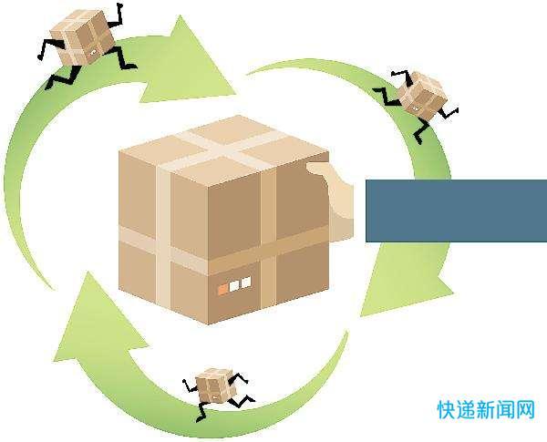 北京、山东出台快递电商绿色包装标准(附原文)