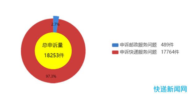 国家邮政局:4月处理申诉18253件,环比下降31.4%
