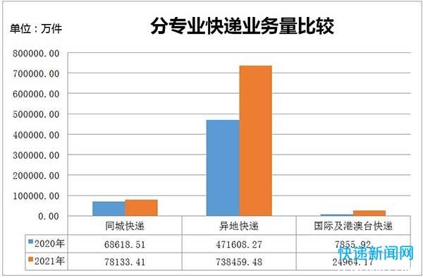 浙江前5月快递业务量超84亿件 同比增长53.5%