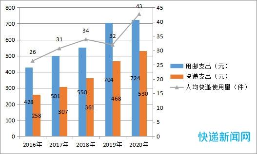 """年人均快递支出530元 太原市邮政行业发展统计公报""""出炉"""""""