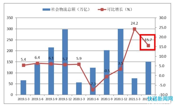 中物联:上半年社会物流总额150.9万亿元 同比增长15.7%