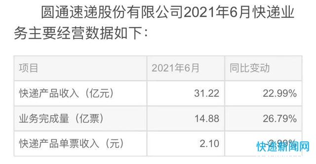 圆通速递:6月份快递产品单票收入2.1元同比下降2.99%
