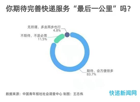 """83.7%受访者期待完善快递服务""""最后一公里"""""""