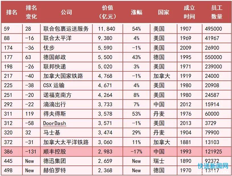 顺丰入围《2021嘉兴·胡润世界500强》国内唯一上榜快递企业