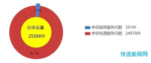国家邮政局:7月快递服务问题申诉24978件 同比增长50.1%