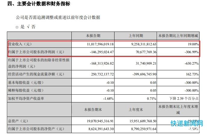 申通快递上半年营收110.18亿元 同比增长19%