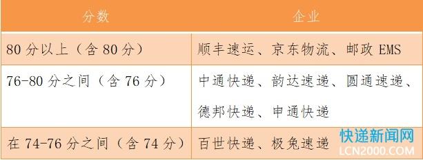 2021年Q2快递服务满意度调查:顺丰京东EMS排前三 百世极兔垫底