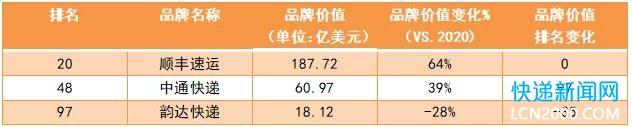 顺丰、中通、韵达上榜最具价值中国品牌100强!